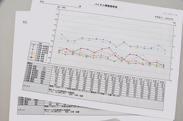 【バイタル情報推移表】